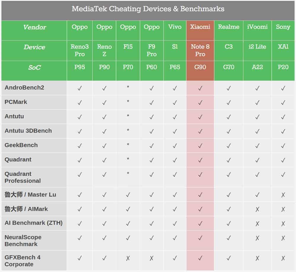 MediaTek обвинен в манипулиране на резултатит от тестове ucreate