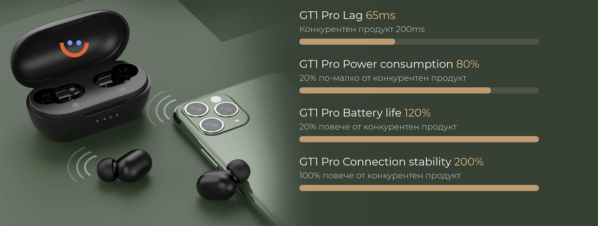 слушалки Xiaomi Haylou GT1 Pro